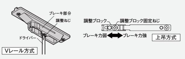 ブレーキ機構の説明イラスト