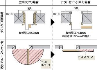 開き戸とアウトセット引戸の比較画像