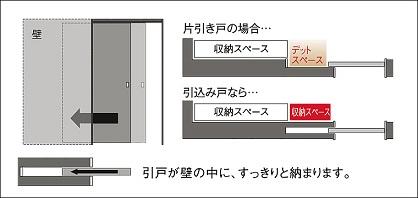 引込み戸スペース有効活用の説明画像
