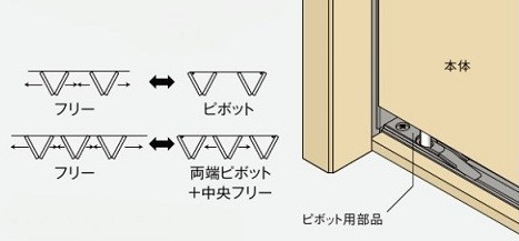 選べる開閉方式の説明イラスト