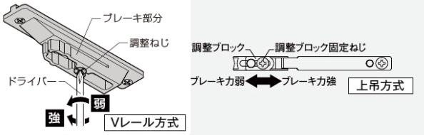 ファミリーライン引戸ブレーキ機構の調整説明画像
