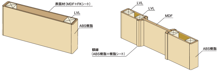 ファミリーラインフラッシュ構造の説明画像