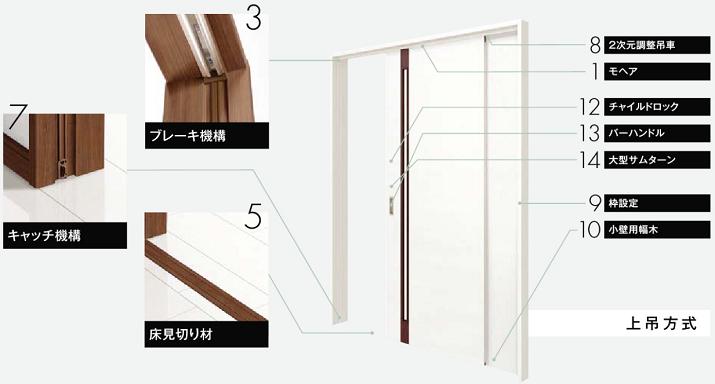 ファミリーライン上吊方式引戸の説明画像