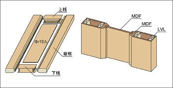 ウッディーライン框組構造の説明画像