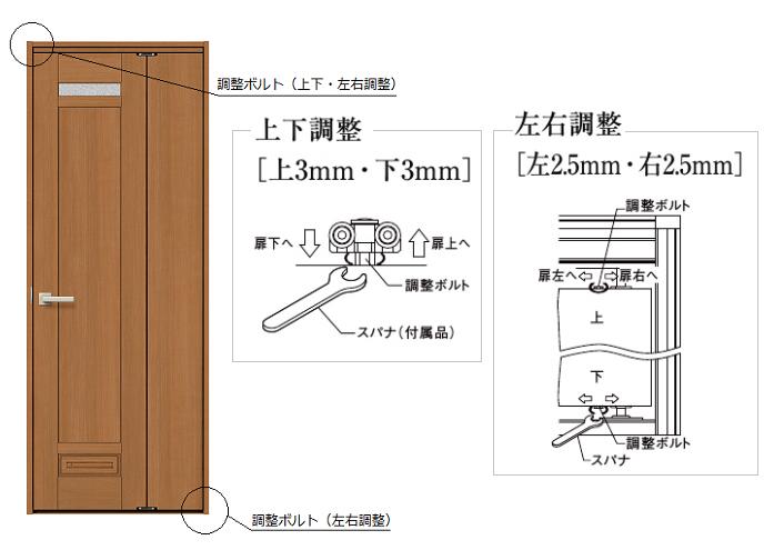 中折れドアの建て付け調整可能箇所の画像