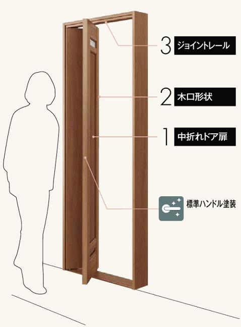 中折れドアの説明画像