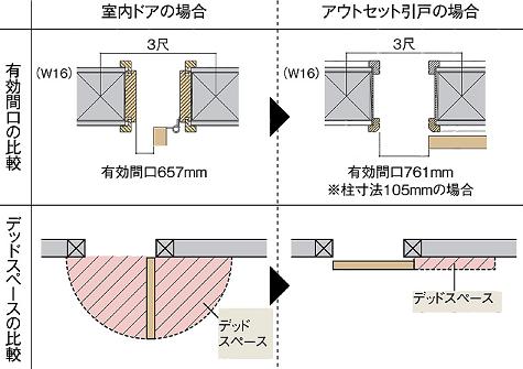 アウトセット引戸有効開口・デッドスペースの説明画像