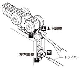 ファミリーライン上吊方式2次元調整吊車調整方法画像