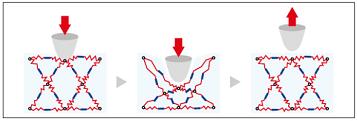 キエテクノコートの仕組みの説明画像