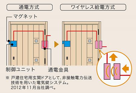 ワイヤレス給電と通電方式の説明画像