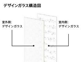 デザインガラスの構造図